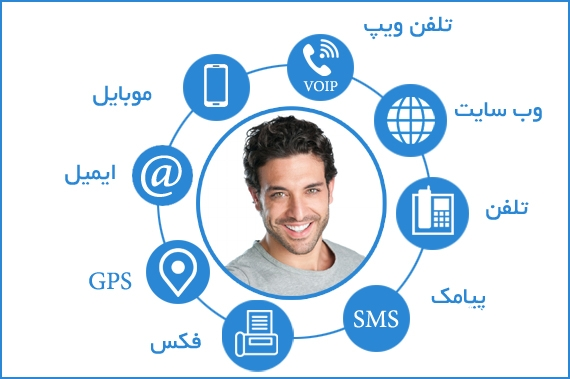 مدیریت ارتباطات در نرم افزار crm فرادیس