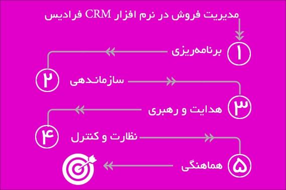 مدیریت فروش در نرم افزار CRM فرادیس